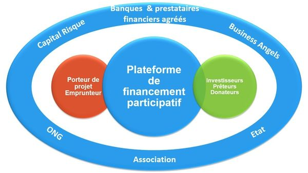 Ecosysteme-du-crowdfunding_reference